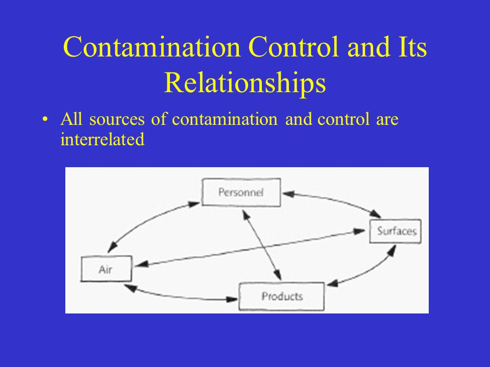 Contamination Control and Its Relationships All sources of contamination and control are interrelated