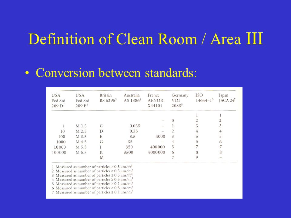 Definition of Clean Room / Area III Conversion between standards: