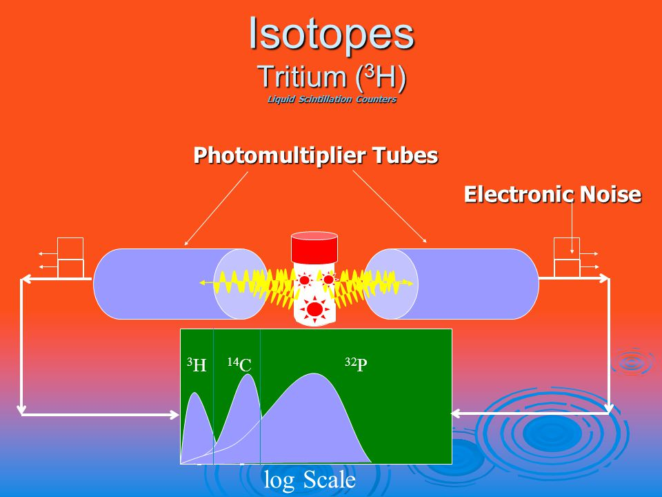 Isotopes Tritium ( 3 H) Liquid Scintillation Counters Photomultiplier Tubes log Scale Electronic Noise 3H3H 14 C 32 P