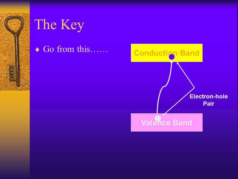 The Key  Go from this…… Valence Band Conduction Band Electron-hole Pair