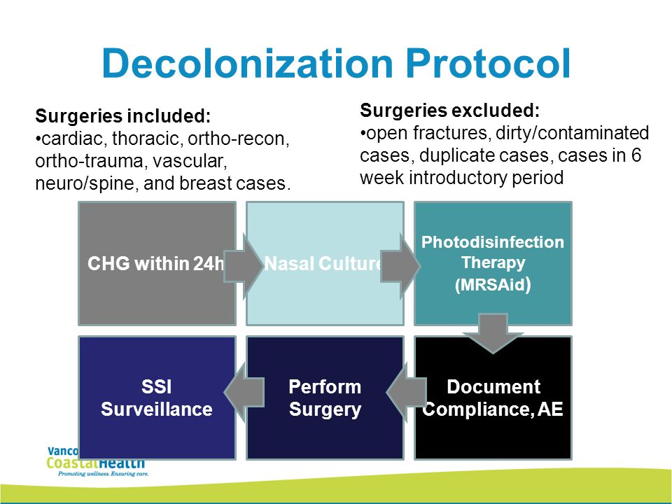 Decolonization Protocol Surgeries included: cardiac, thoracic, ortho-recon, ortho-trauma, vascular, neuro/spine, and breast cases.