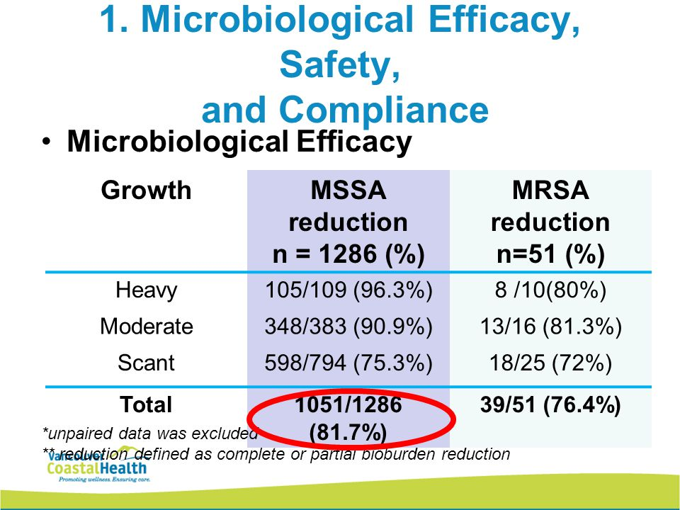 1. Microbiological Efficacy, Safety, and Compliance Microbiological Efficacy GrowthMSSA reduction n = 1286 (%) MRSA reduction n=51 (%) Heavy105/109 (9