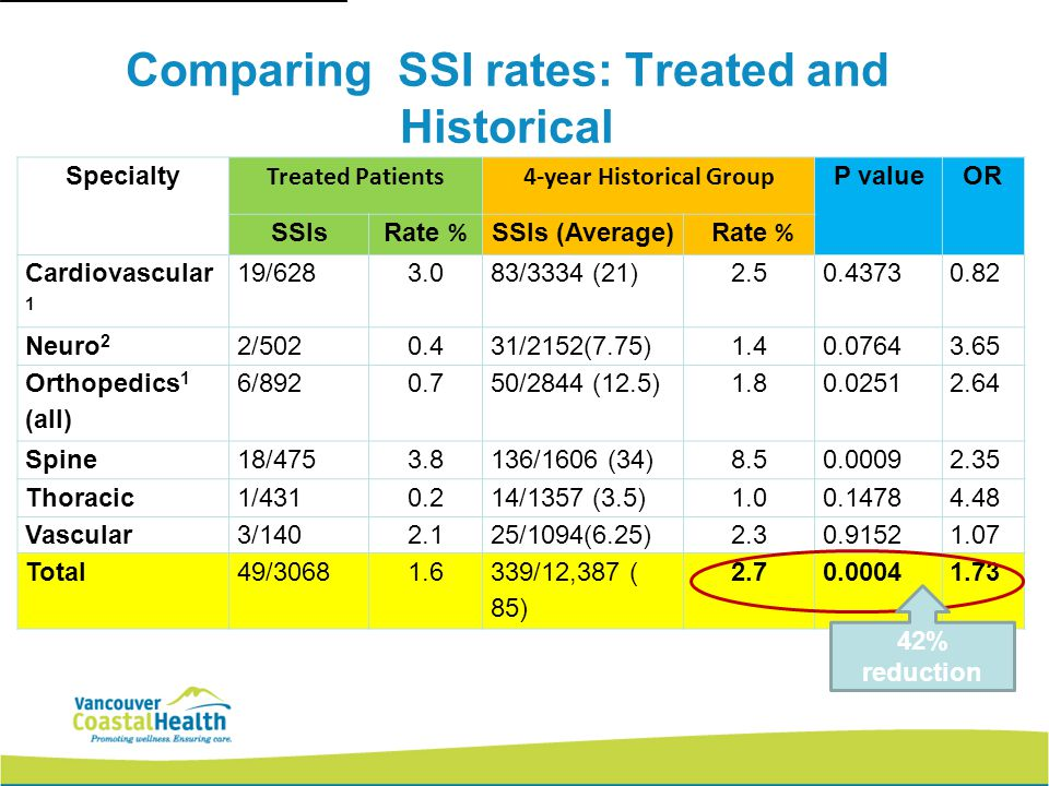 Comparing SSI rates: Treated and Historical (1) CHG/mupirocin program in place previously (2) CHG bathing program in place previously Specialty Treated Patients4-year Historical Group P valueOR SSIsRate % SSIs (Average) Rate % Cardiovascular 1 19/6283.083/3334 (21)2.50.43730.82 Neuro 2 2/5020.431/2152(7.75)1.40.07643.65 Orthopedics 1 (all) 6/8920.750/2844 (12.5)1.80.02512.64 Spine18/4753.8136/1606 (34)8.50.00092.35 Thoracic1/4310.214/1357 (3.5)1.00.14784.48 Vascular3/1402.125/1094(6.25)2.30.91521.07 Total49/30681.6339/12,387 ( 85) 2.70.00041.73 42% reduction
