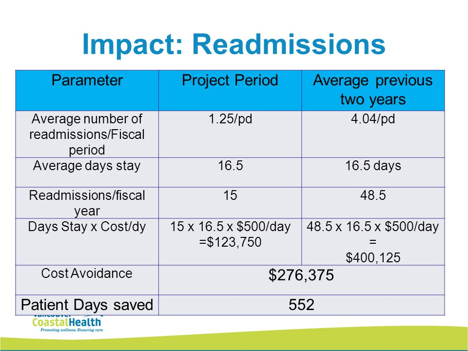 Impact: Readmissions ParameterProject PeriodAverage previous two years Average number of readmissions/Fiscal period 1.25/pd4.04/pd Average days stay16.516.5 days Readmissions/fiscal year 1548.5 Days Stay x Cost/dy15 x 16.5 x $500/day =$123,750 48.5 x 16.5 x $500/day = $400,125 Cost Avoidance $276,375 Patient Days saved552