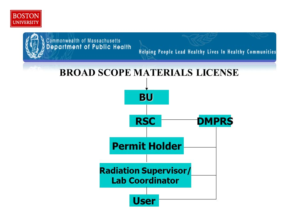 4RPO BROAD SCOPE MATERIALS LICENSE BU RSC Permit Holder User DMPRS Radiation Supervisor/ Lab Coordinator
