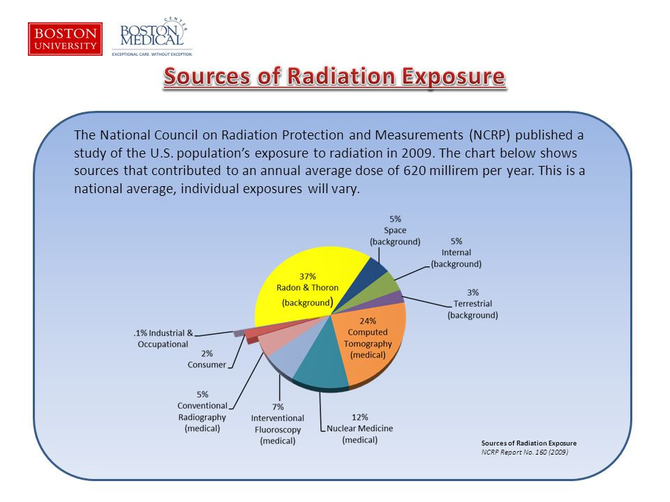 The National Council on Radiation Protection and Measurements (NCRP) published a study of the U.S.