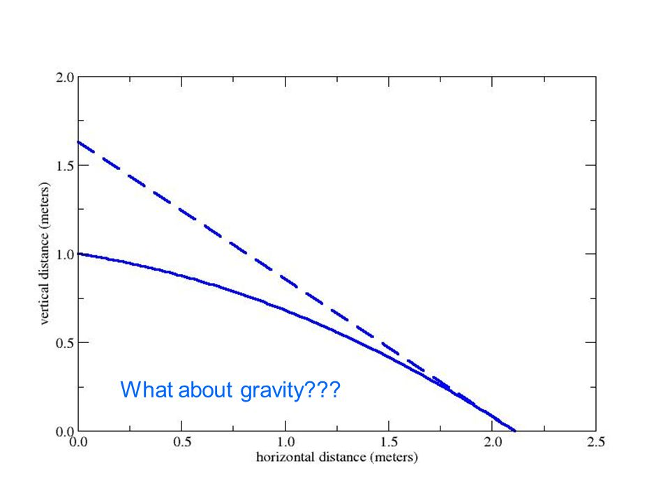What about gravity???