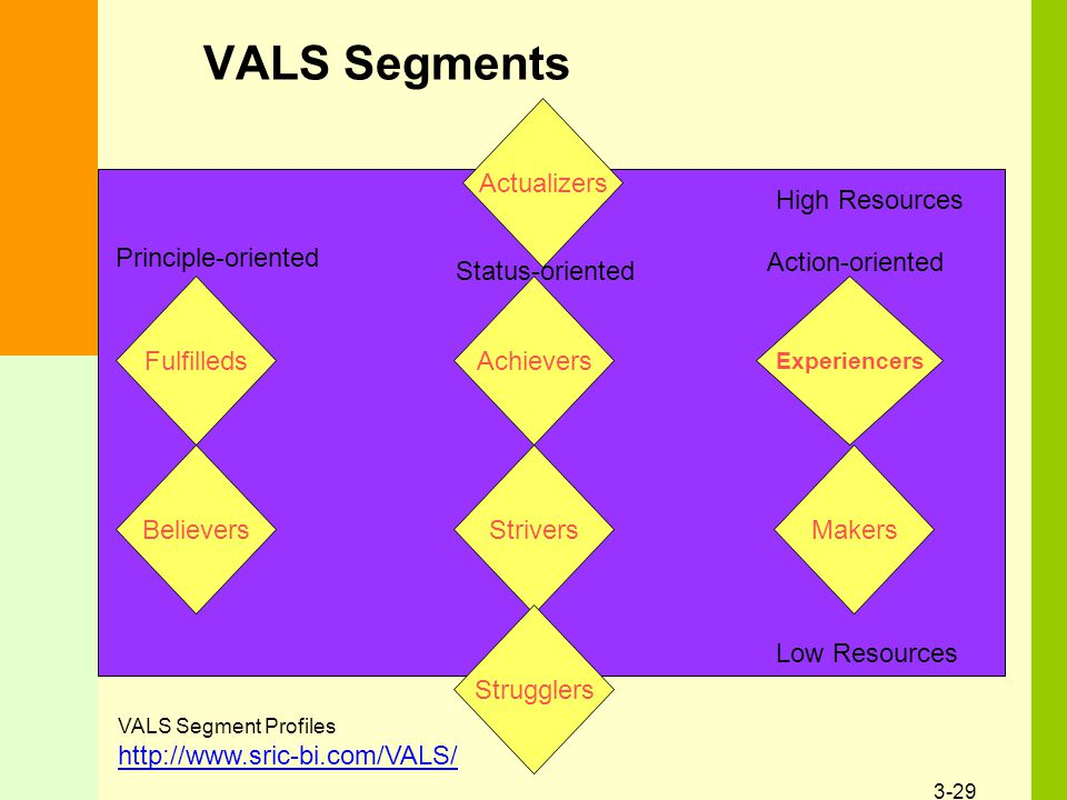 3-29 VALS Segments Actualizers Fulfilleds Believers Achievers Strivers Experiencers Makers Strugglers High Resources Low Resources Action-oriented Principle-oriented Status-oriented VALS Segment Profiles http://www.sric-bi.com/VALS/