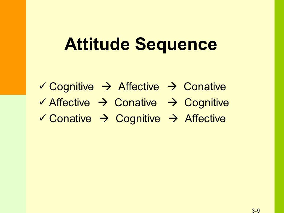 3-9 Attitude Sequence Cognitive  Affective  Conative Affective  Conative  Cognitive Conative  Cognitive  Affective