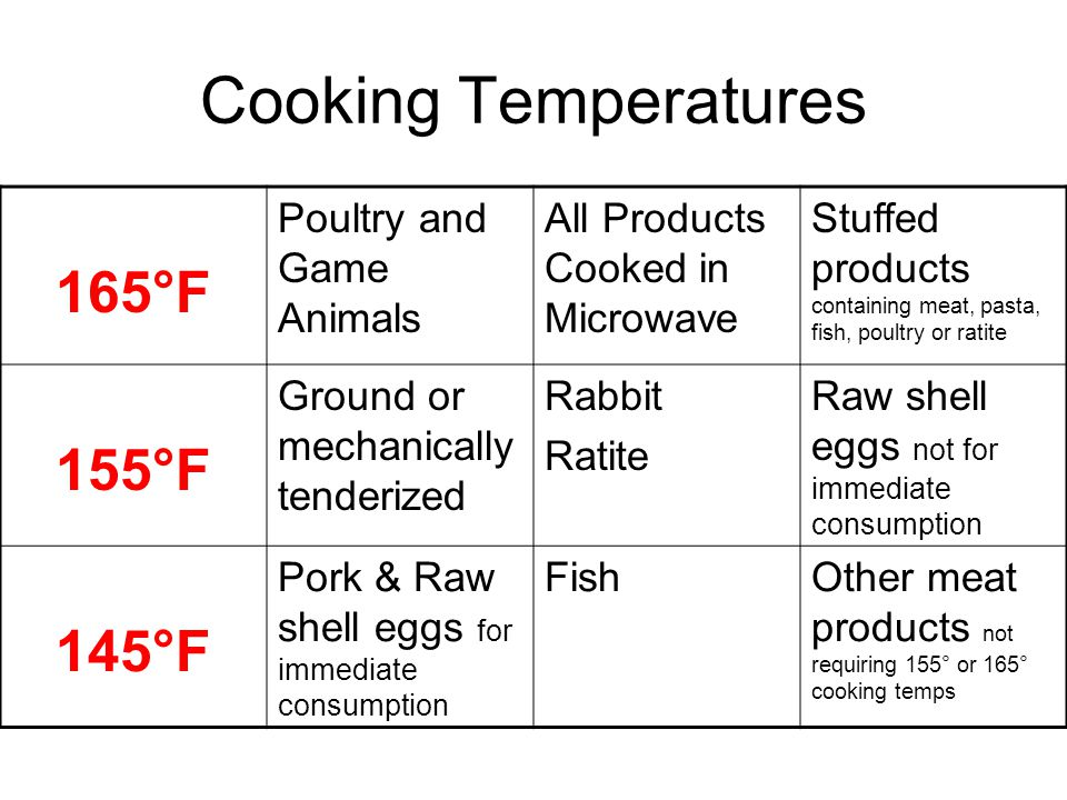 Cooking Temperatures 165°F Poultry and Game Animals All Products Cooked in Microwave Stuffed products containing meat, pasta, fish, poultry or ratite 155°F Ground or mechanically tenderized Rabbit Ratite Raw shell eggs not for immediate consumption 145°F Pork & Raw shell eggs for immediate consumption FishOther meat products not requiring 155° or 165° cooking temps