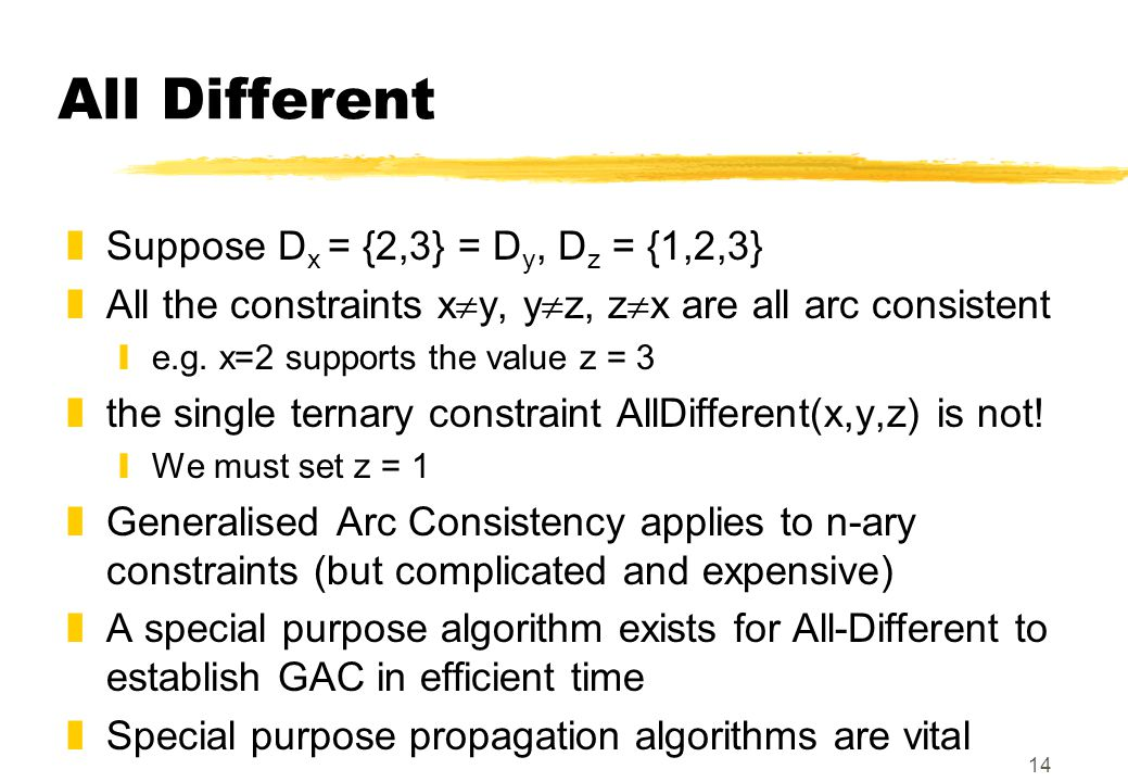 14 All Different zSuppose D x = {2,3} = D y, D z = {1,2,3} zAll the constraints x  y, y  z, z  x are all arc consistent ye.g.
