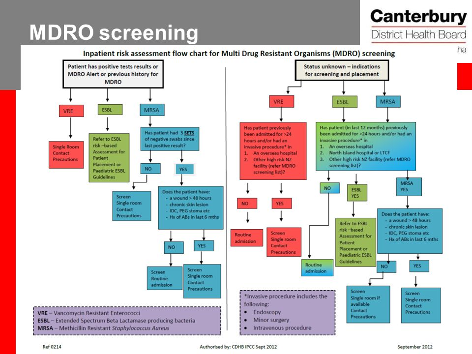 MDRO screening