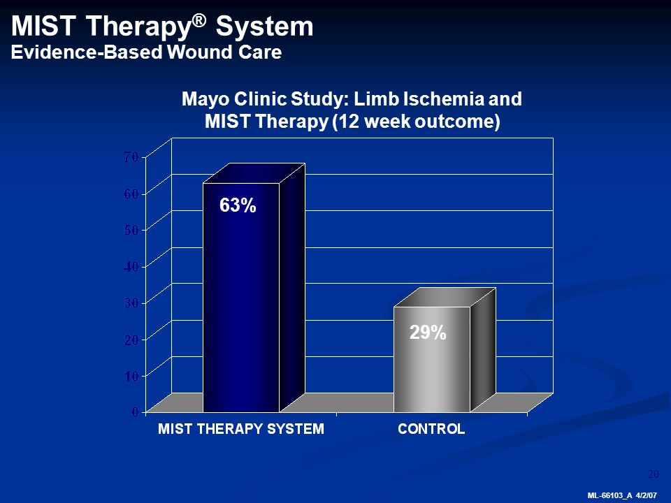 20 63% 29% MIST Therapy ® System Evidence-Based Wound Care Mayo Clinic Study: Limb Ischemia and MIST Therapy (12 week outcome) ML-66103_A 4/2/07