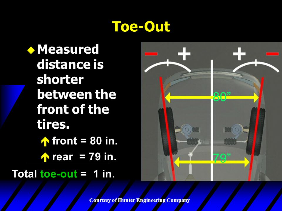 Courtesy of Hunter Engineering Company Toe-Out u Measured distance is shorter between the front of the tires.