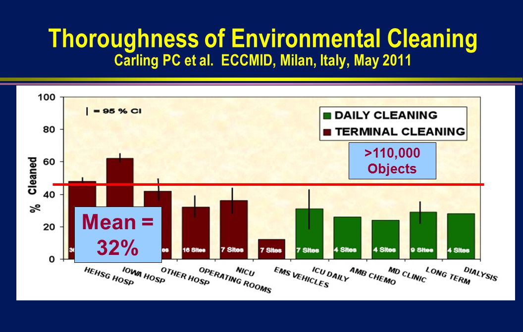 Thoroughness of Environmental Cleaning Carling PC et al.