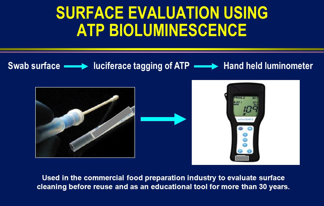 SURFACE EVALUATION USING ATP BIOLUMINESCENCE Swab surface luciferace tagging of ATP Hand held luminometer Used in the commercial food preparation industry to evaluate surface cleaning before reuse and as an educational tool for more than 30 years.
