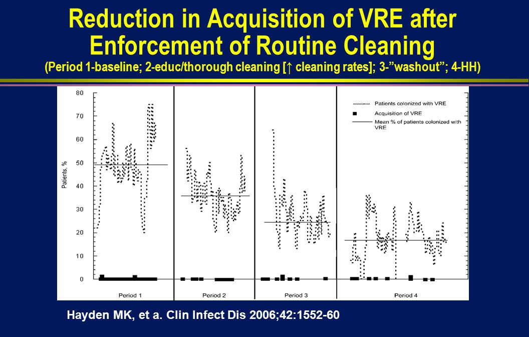 Reduction in Acquisition of VRE after Enforcement of Routine Cleaning (Period 1-baseline; 2-educ/thorough cleaning [↑ cleaning rates]; 3- washout ; 4-HH) Hayden MK, et a.