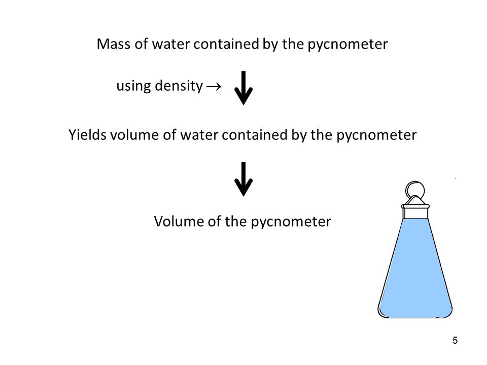 """4 Part A: Density of a liquid Pycnometric Method: A """"pycnometer"""" is a flask, usually made of glass, with a close-fitting ground glass stopper so that"""