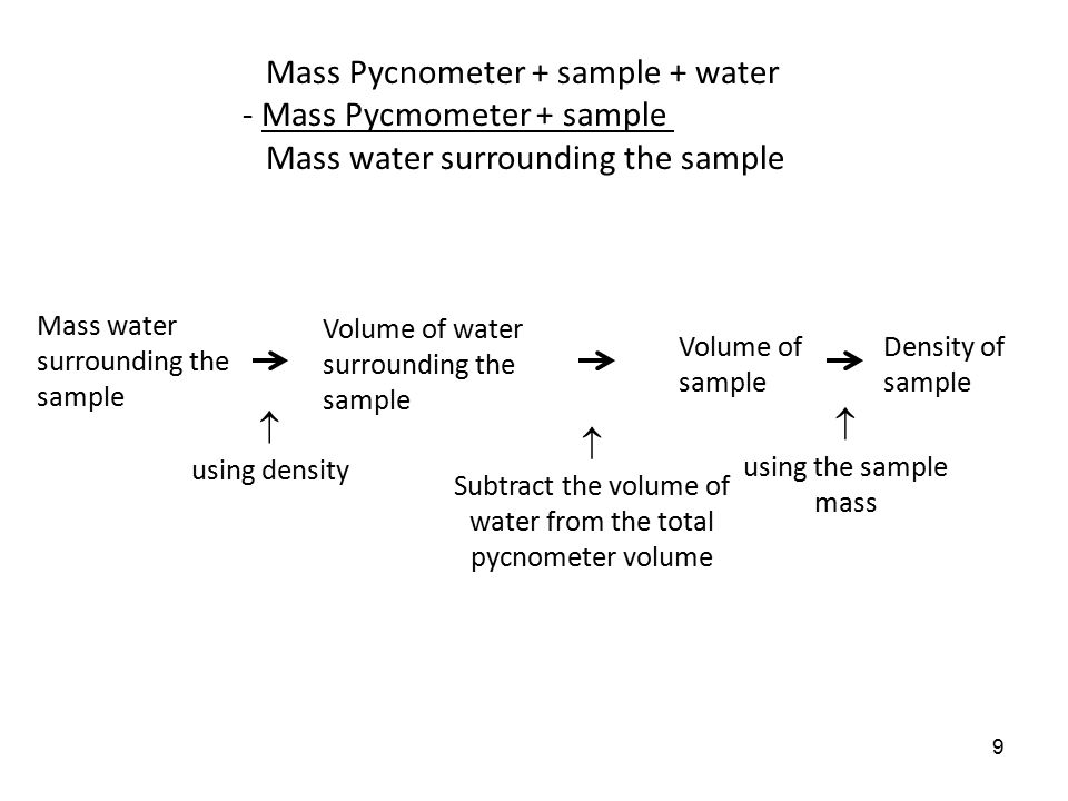 8 Part 3: Pycnometric Method: Using the smaller of the two metal samples, determine the volume via your calibrated pycnometer. Place the solid in your