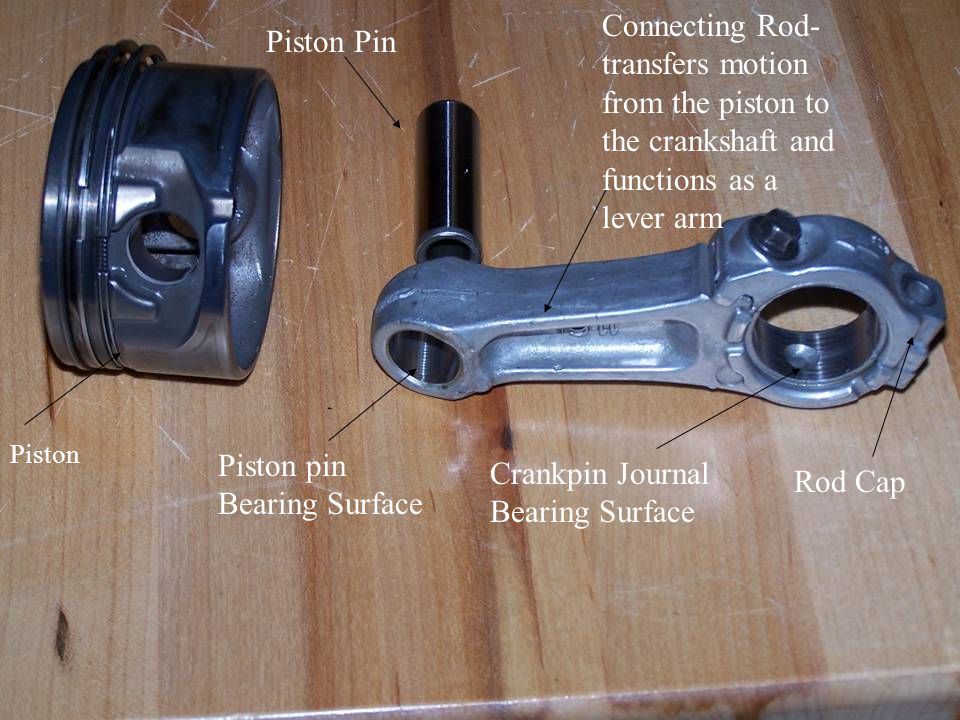 Connecting Rod- transfers motion from the piston to the crankshaft and functions as a lever arm Rod Cap Crankpin Journal Bearing Surface Piston Pin Piston pin Bearing Surface Piston