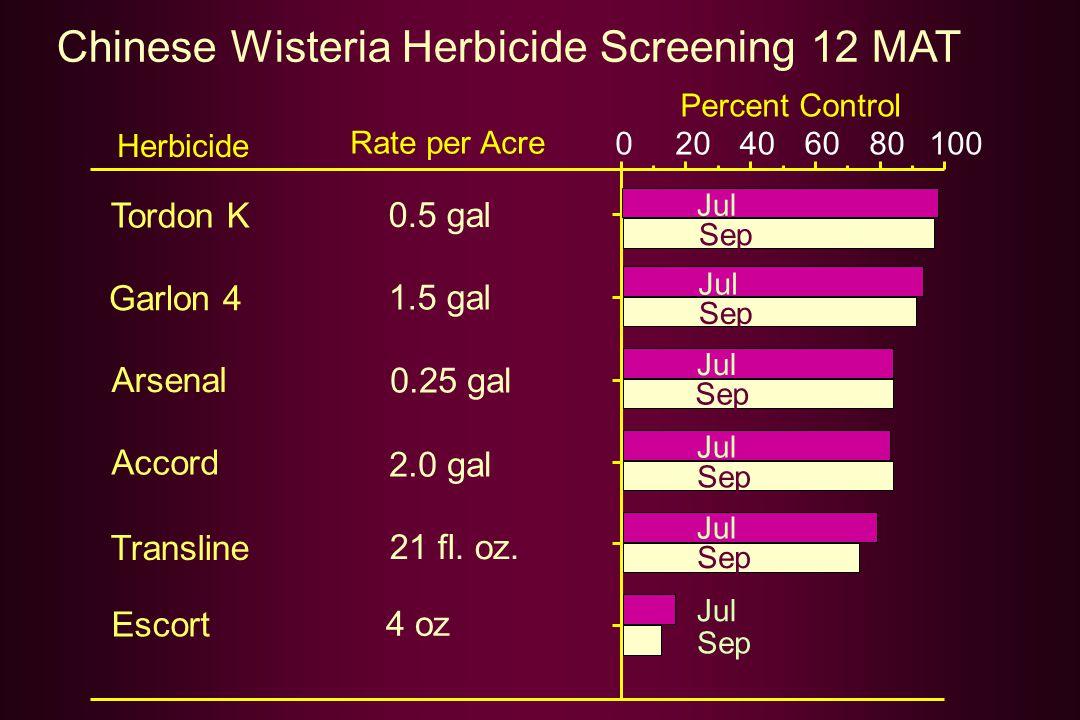 Chinese Wisteria Herbicide Screening 12 MAT Percent Control Herbicide Rate per Acre Tordon K 0.5 gal Garlon 4 1.5 gal Transline 21 fl. oz. Arsenal 0.2