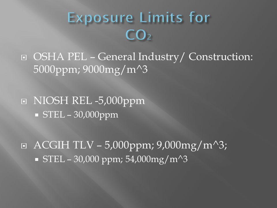  OSHA PEL – General Industry/ Construction: 5000ppm; 9000mg/m^3  NIOSH REL -5,000ppm  STEL – 30,000ppm  ACGIH TLV – 5,000ppm; 9,000mg/m^3;  STEL – 30,000 ppm; 54,000mg/m^3