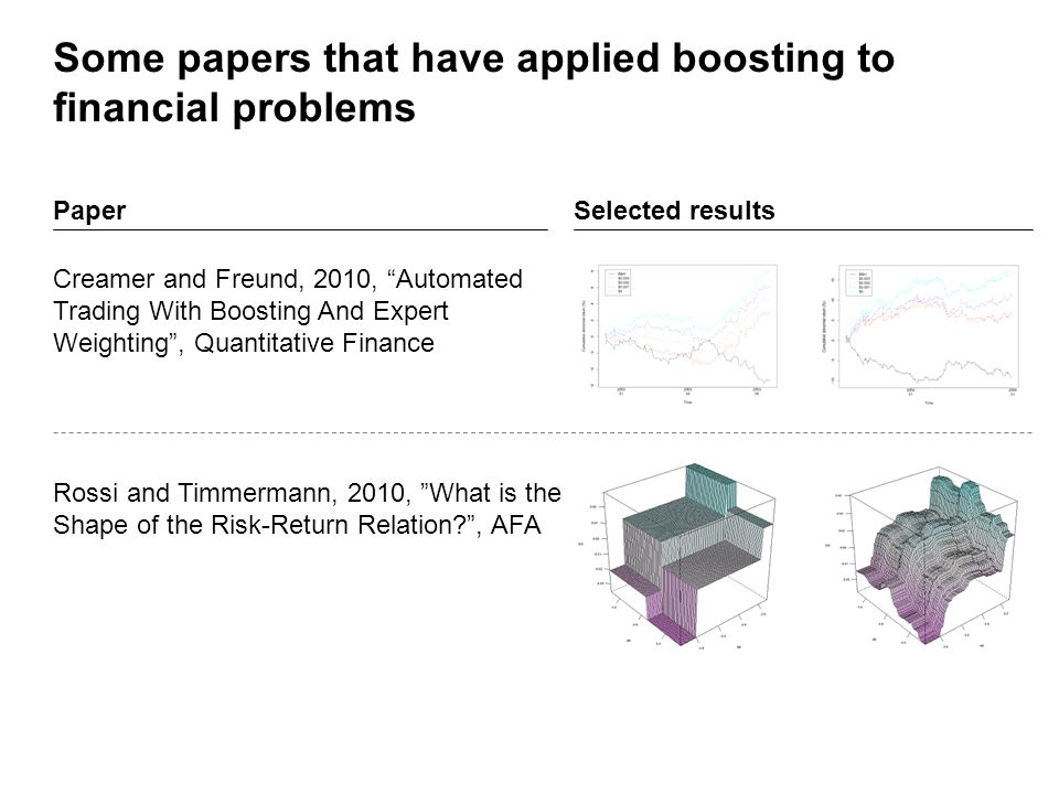Some papers that have applied boosting to financial problems Creamer and Freund, 2010, Automated Trading With Boosting And Expert Weighting , Quantitative Finance Rossi and Timmermann, 2010, What is the Shape of the Risk-Return Relation , AFA PaperSelected results