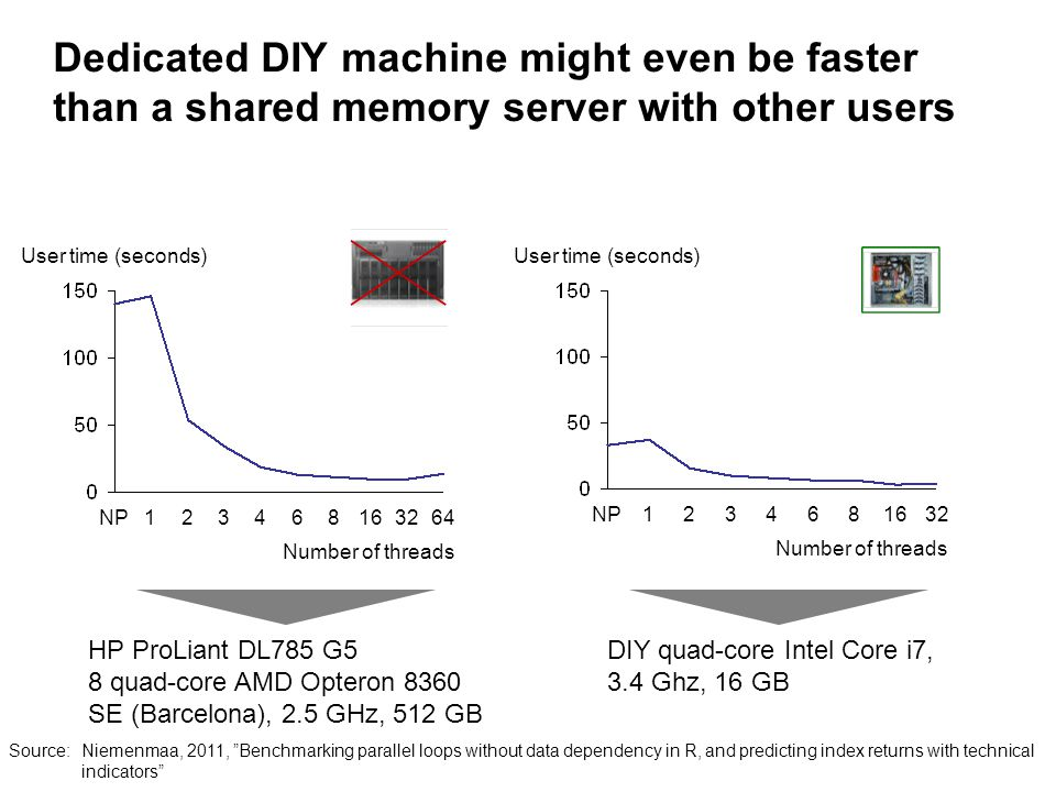 Dedicated DIY machine might even be faster than a shared memory server with other users NP123468 Number of threads 326416 User time (seconds) 3216NP123468 Number of threads User time (seconds) HP ProLiant DL785 G5 8 quad-core AMD Opteron 8360 SE (Barcelona), 2.5 GHz, 512 GB DIY quad-core Intel Core i7, 3.4 Ghz, 16 GB Source:Niemenmaa, 2011, Benchmarking parallel loops without data dependency in R, and predicting index returns with technical indicators