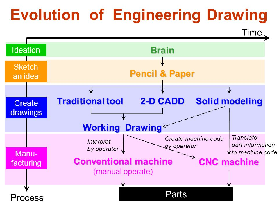 Sketch an idea Create drawings Manu- facturing Parts Traditional tool 2-D CADD Solid modeling CNC machine Translate part information to machine code Pencil & Paper Ideation Brain Conventional machine (manual operate) Time Process Working Drawing Interpret by operator Evolution of Engineering Drawing Create machine code by operator
