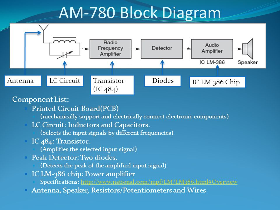 AM-780 Block Diagram Component List: Printed Circuit Board(PCB) (mechanically support and electrically connect electronic components) LC Circuit: Inductors and Capacitors.