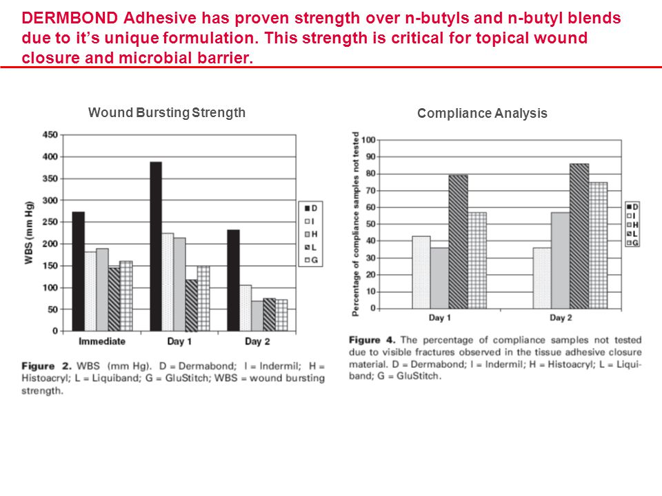 DERMBOND Adhesive has proven strength over n-butyls and n-butyl blends due to it's unique formulation. This strength is critical for topical wound clo
