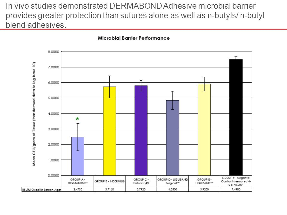 In vivo studies demonstrated DERMABOND Adhesive microbial barrier provides greater protection than sutures alone as well as n-butyls/ n-butyl blend ad