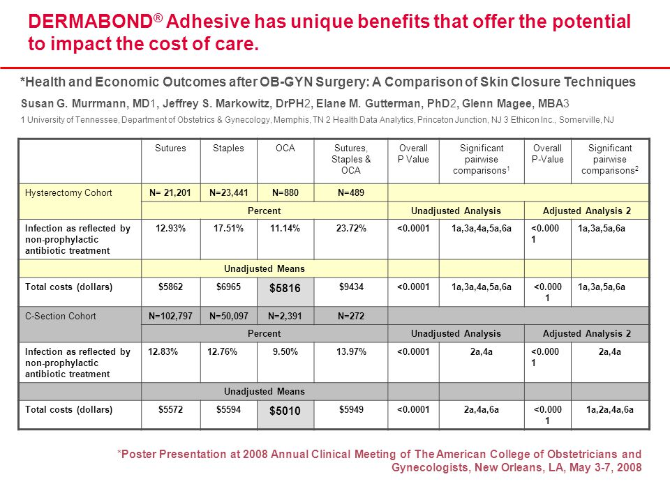 DERMABOND ® Adhesive has unique benefits that offer the potential to impact the cost of care. SuturesStaplesOCASutures, Staples & OCA Overall P Value