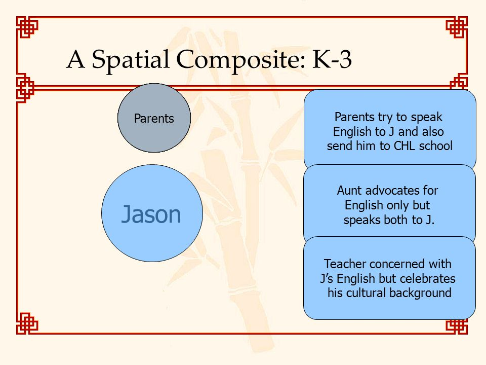 A Spatial Composite: K-3 Jason NeighborsCousins School Friends CHL Teacher School Teacher AuntGrandma Parents try to speak English to J and also send him to CHL school Aunt advocates for English only but speaks both to J.