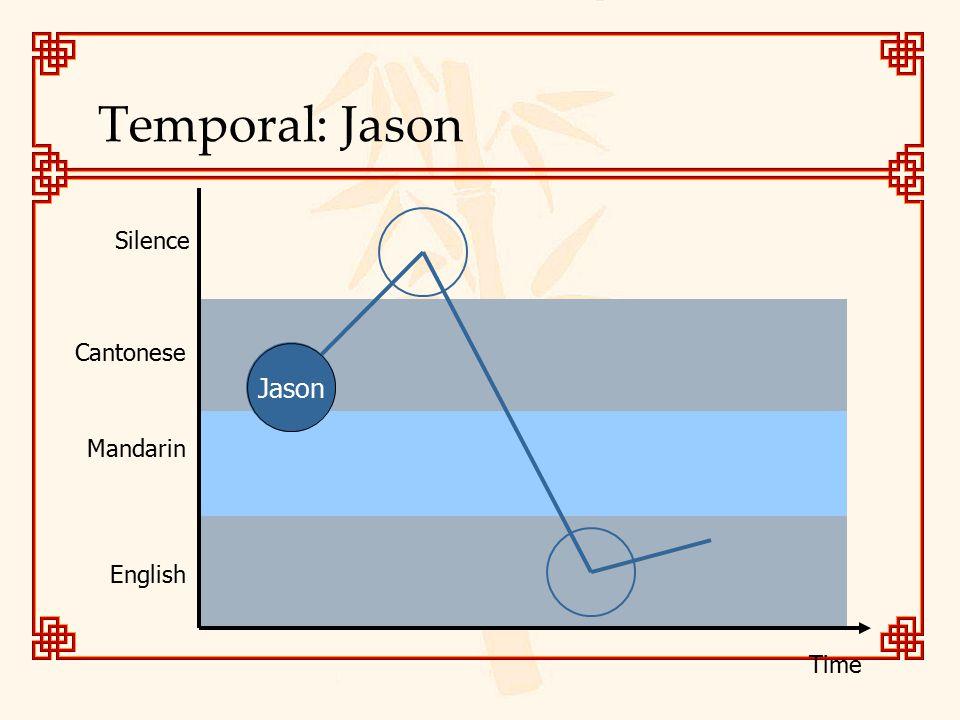 Temporal: Jason Cantonese Mandarin English Jason Silence Time