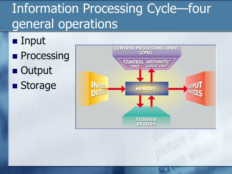 Information Processing Cycle—four general operations Input Processing Output Storage