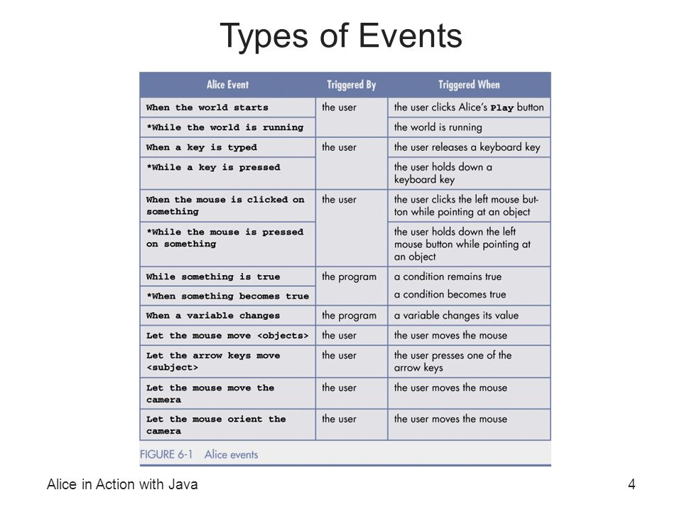 Alice in Action with Java4 Types of Events