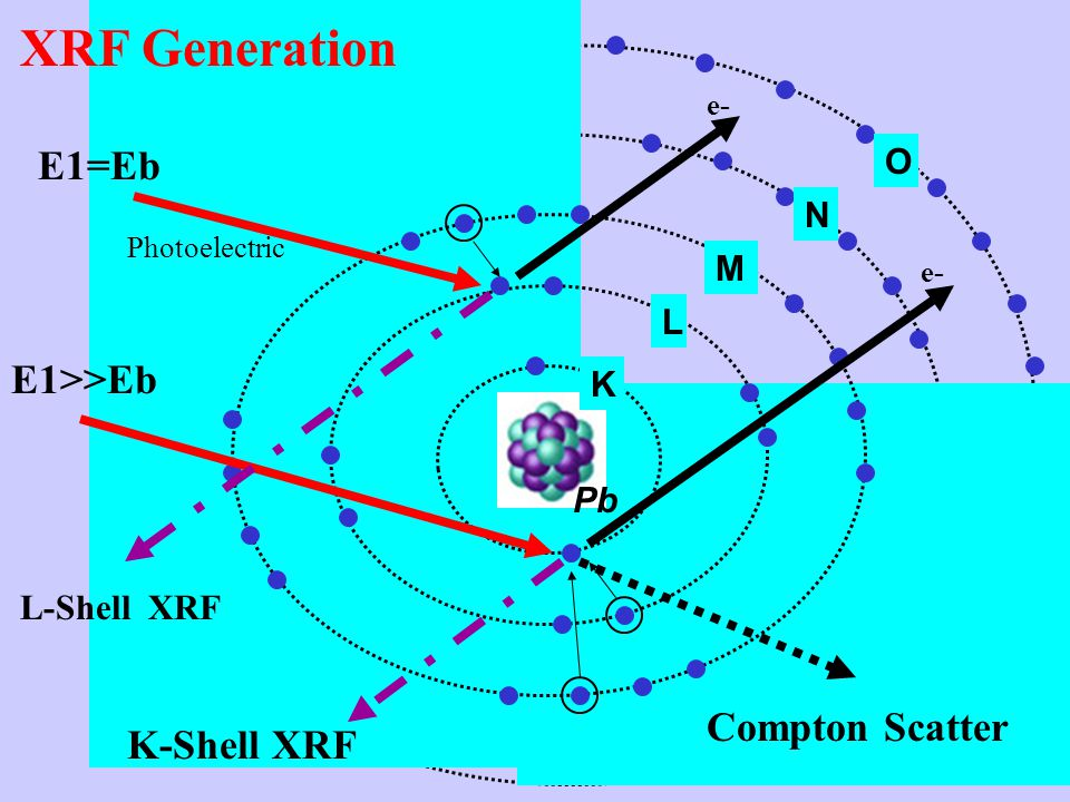 Pb K L M N O e- E1=Eb Photoelectric E1>>Eb L-Shell XRF K-Shell XRF Compton Scatter XRF Generation
