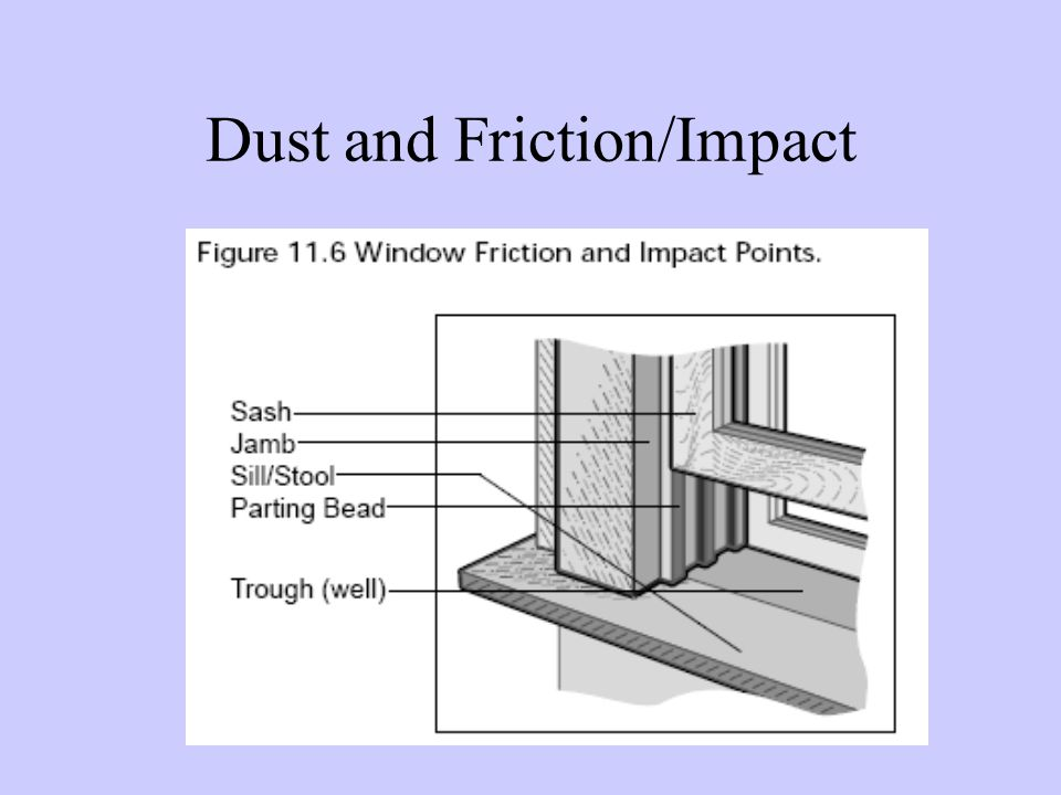 Dust and Friction/Impact