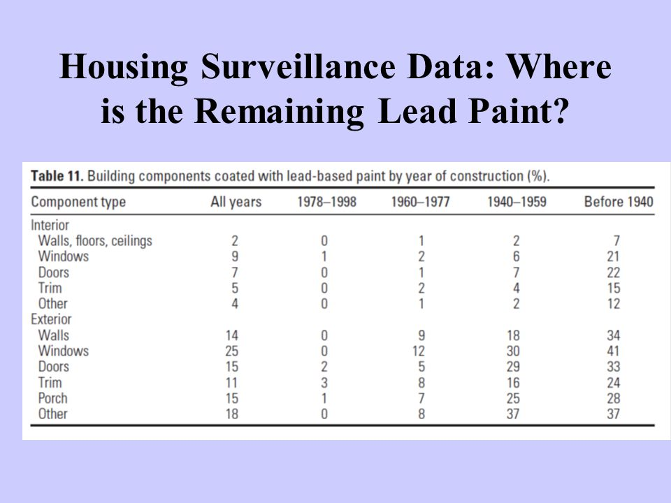 Housing Surveillance Data: Where is the Remaining Lead Paint