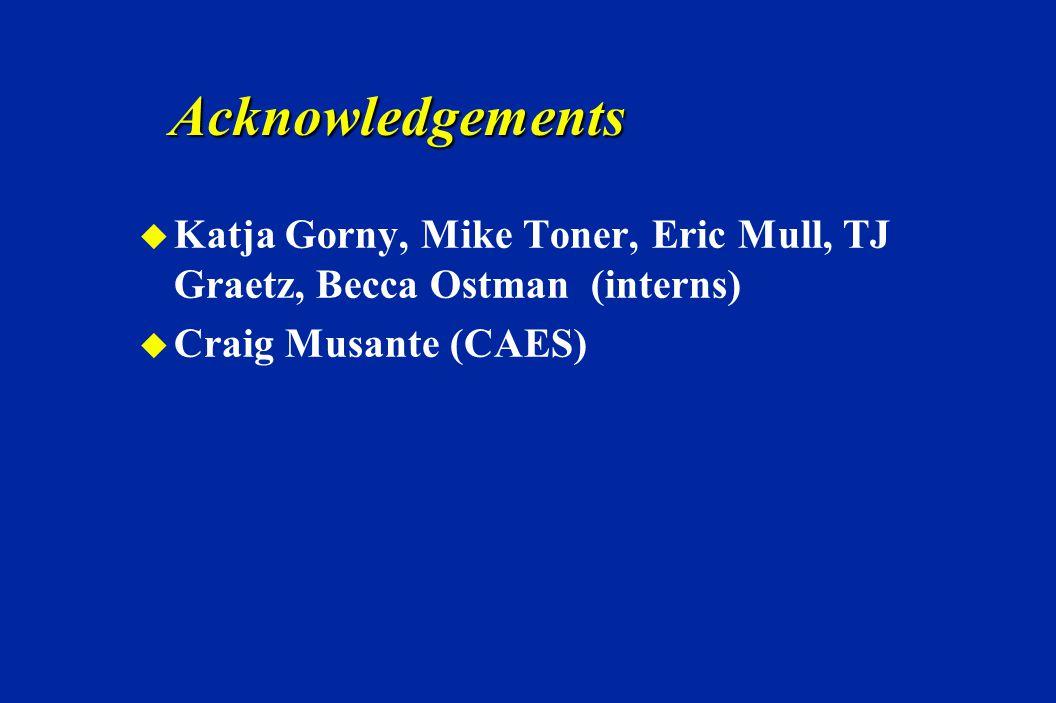 Acknowledgements u Katja Gorny, Mike Toner, Eric Mull, TJ Graetz, Becca Ostman (interns) u Craig Musante (CAES)