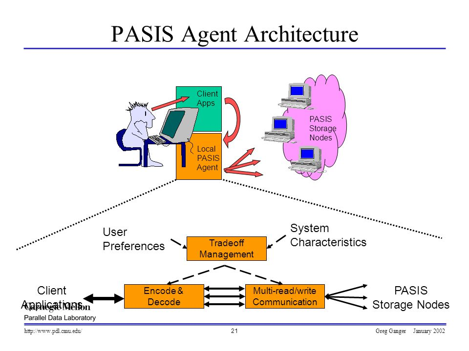 Greg Ganger January 2002http://www.pdl.cmu.edu/21 Client Apps Local PASIS Agent PASIS Storage Nodes Tradeoff Management Multi-read/write Communication