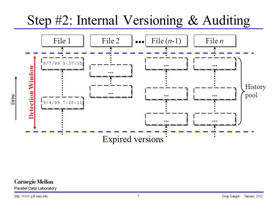 Greg Ganger January 2002http://www.pdl.cmu.edu/8 Step #2: Internal Versioning & Auditing File 1 File 2 File (n-1) File n Detection Window Expired versions History pool 9/7/99 9:37:05 9/4/99 7:28:11...