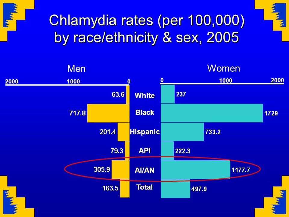 Chlamydia rates (per 100,000) by race/ethnicity & sex, 2005 White Black Hispanic API AI/AN Total 02000 1000 20000 1000 Men Women