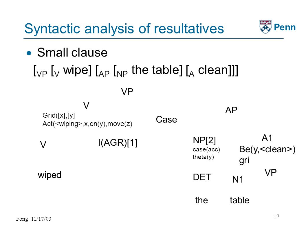 Fong 11/17/03 17 Penn Syntactic analysis of resultatives  Small clause [ VP [ V wipe] [ AP [ NP the table] [ A clean]]] VP Case wiped I(AGR)[1] V V Grid([x],[y] Act(,x,on(y),move(z) AP NP[2] case(acc) theta(y) A1 Be(y, ) gri N1 DET thetable VP