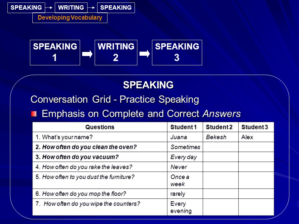 SPEAKING Conversation Grid - Practice Speaking Emphasis on Complete and Correct Answers SPEAKING 1 WRITING 2 SPEAKINGWRITINGSPEAKING Developing Vocabulary SPEAKING 3 Questions Student 1 Student 2 Student 3 1.