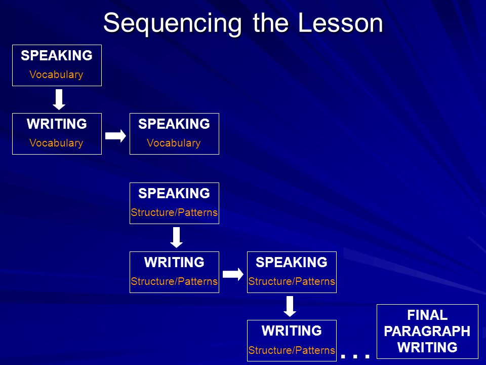 Sequencing the Lesson SPEAKING WRITINGSPEAKING WRITINGSPEAKING WRITING Vocabulary Structure/Patterns FINAL PARAGRAPH WRITING …