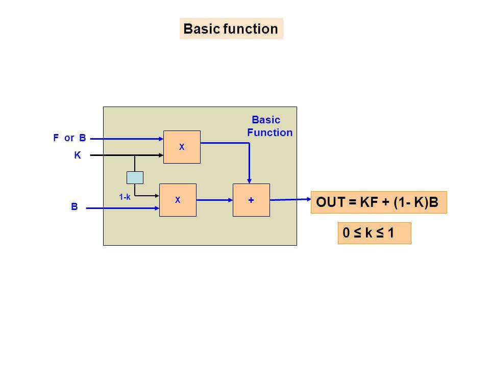 X X + Basic Function OUT = KF + (1- K)B F or B K B 1-k Basic function 0 ≤ k ≤ 1
