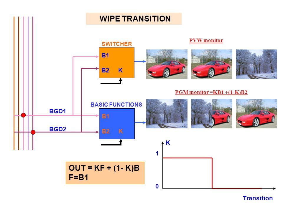 Transition PVW monitor PGM monitor =KB1 +(1-K)B2 K 1 0 WIPE TRANSITION B1 B2 K BGD1 BGD2 SWITCHER BASIC FUNCTIONS B1 B2 K OUT = KF + (1- K)B F=B1