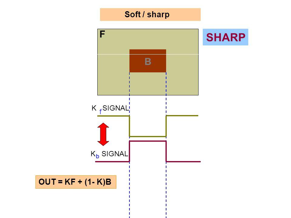 Soft / sharp SHARP F B K SIGNAL b f OUT = KF + (1- K)B